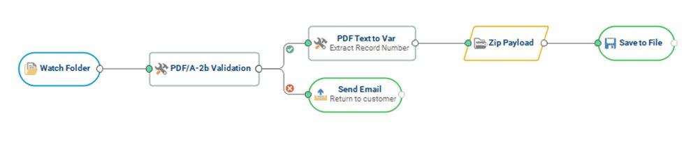 pdf_automation_sample_worklfow.jpg